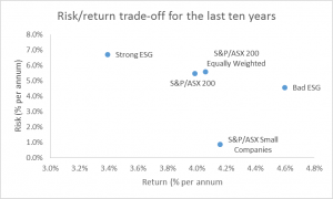 4 Risk Return trade-off for the last ten years
